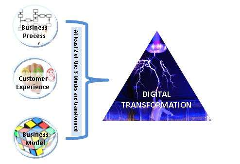 FIGURE 1: Digital Transformation Building Blocks – Business Process Customer Experience and Business Model