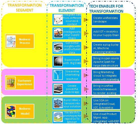 Figure 3 Tech Enabler of functions & processes for Digital Transformation