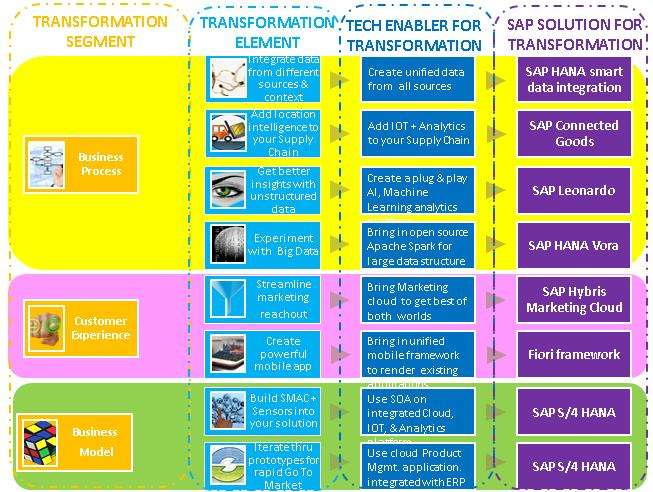 Figure 4: Digital Transformation Using SAP - How SAP helps transform the tech enablers of functions or processes for Digital Transformation